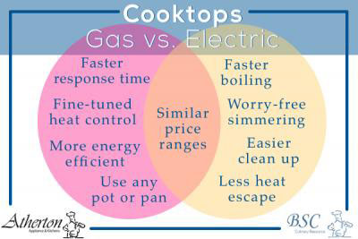Cooktop Showdown Gas Vs Electric Stove Tops Dekalb